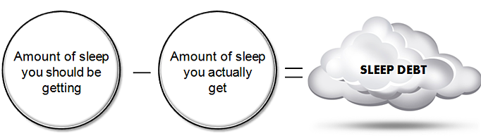 what is sleep debt: infographic