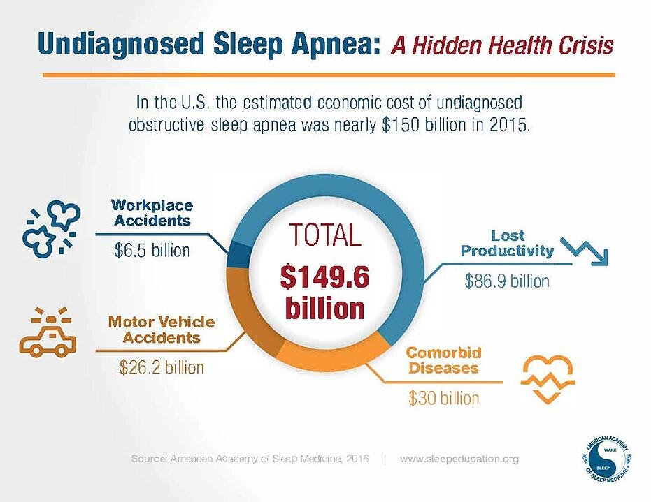 infographic-undiagnosed-sleep-apnea