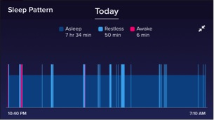 Count Patterns, Not Sheep: Understanding Your Fitbit Sleep