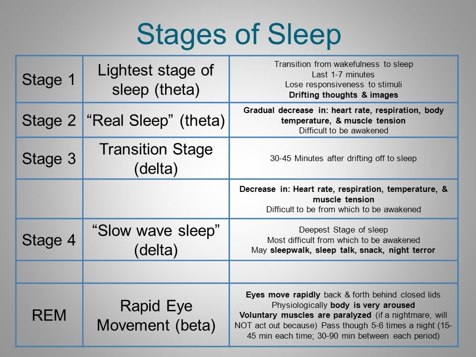 Stages+of+Sleep+Stage+1+Lightest+stage+of+