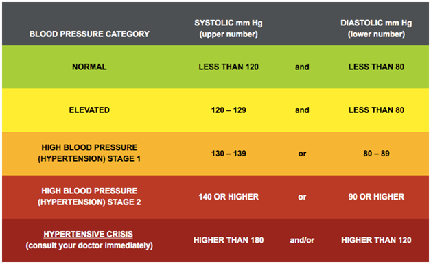 Blood pressure numbers to know and look for at your doctor visit.